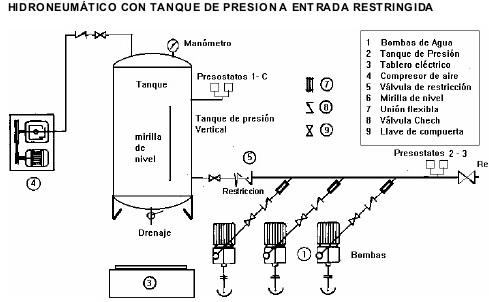 Instalaciones sanitarias sistemas de bombeo for Estanque hidroneumatico