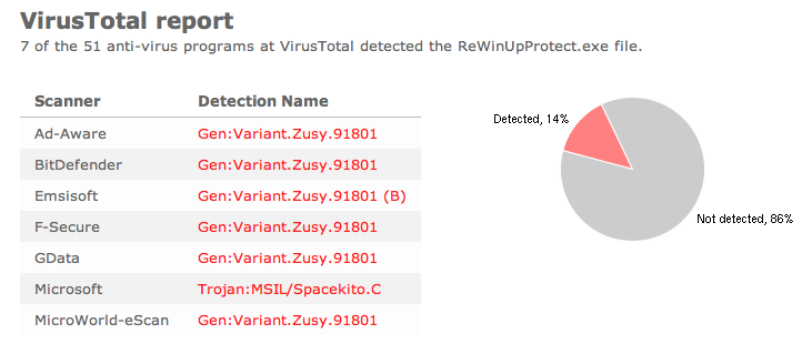 ReWinUp anti-virus detection