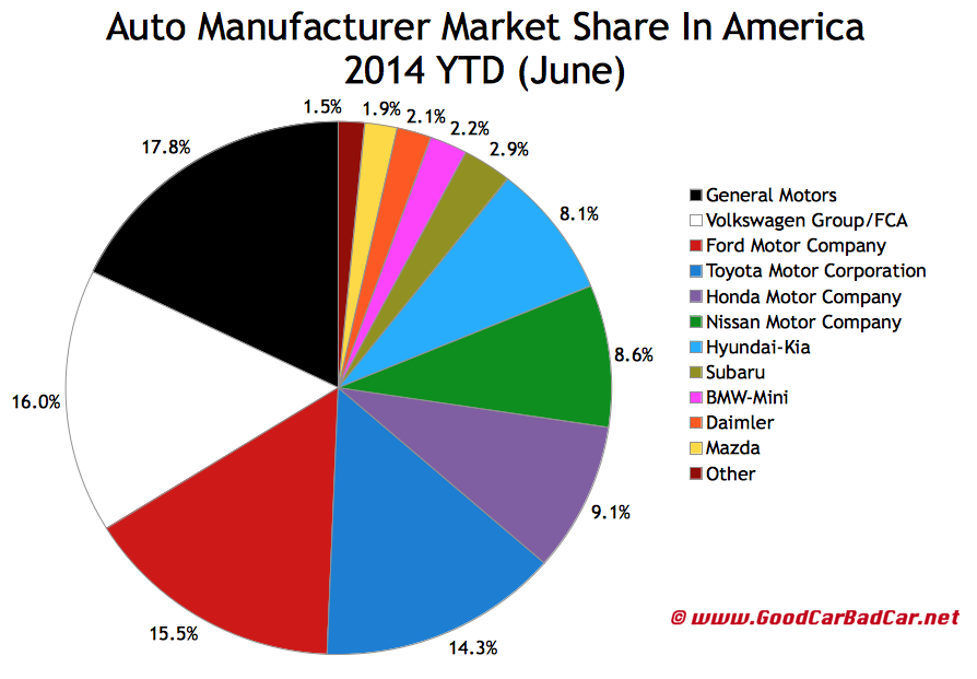 USA market share chart VW FCA merger June 2014 YTD
