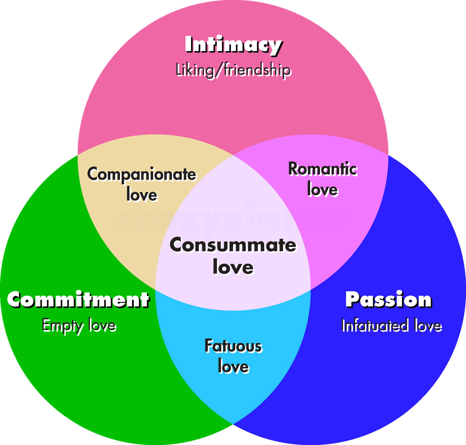 an analysis of the different views on love in platos the symposium The definition of love in plato's symposium  now the different types of love are to be ordered hier-  of plato's views according to vlastos, the defects in.