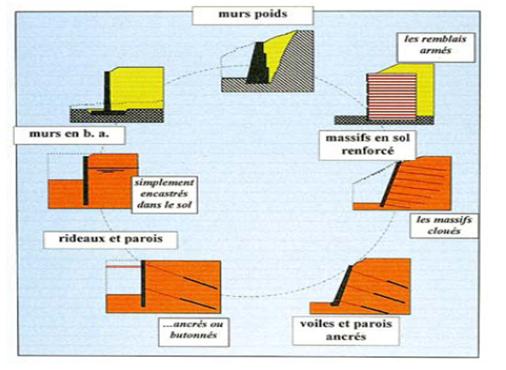 engineering et architecture les ouvrages de sout nement. Black Bedroom Furniture Sets. Home Design Ideas