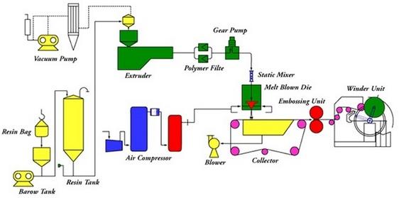 melt blown polymers