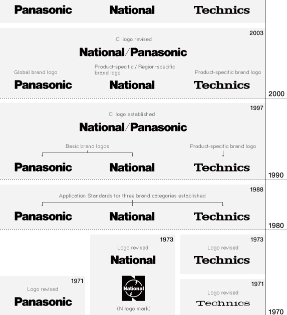 History Of All Logos Panasonic Logo History