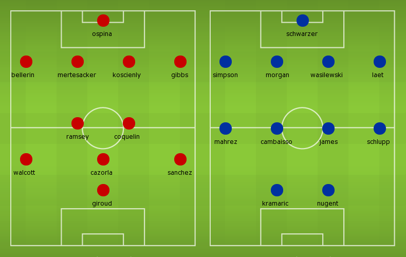 Possible Line-ups Arsenal vs Leicester City