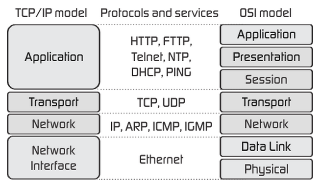 5 tcp ip model its Tcp/ip and osi networkinig models in progress ccna icnd-1 100-101 chapter 1 tcp/ip and osi networking models study name the 5 layers of the tcp/ip model to the corresponding osi layer osi: application presentation session transport network data link physical.