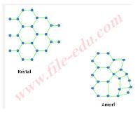 Perbedaan susunan atom antara kristal dan amorf