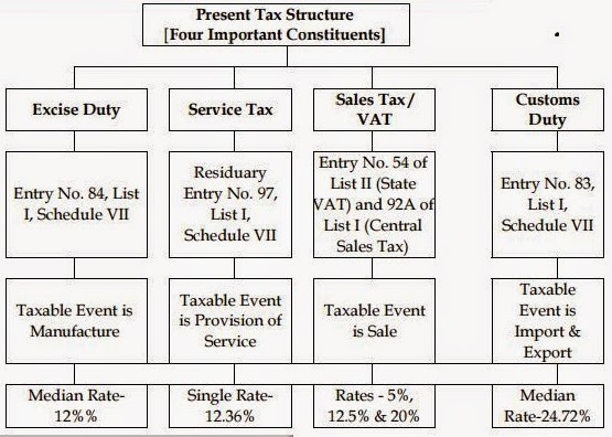 Basics of GST In India