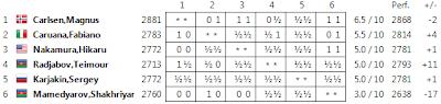 Echecs : le classement final - Photo site officiel