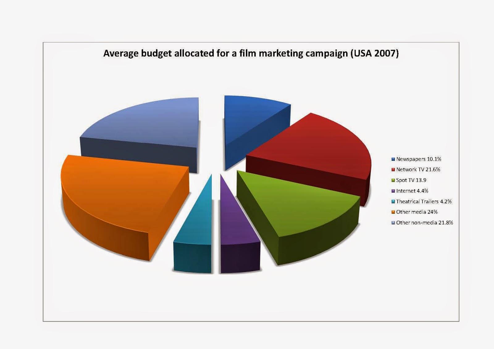 G324 advanced portfolio film marketing and analysis of a marketing film marketing and analysis of a marketing campaign nvjuhfo Image collections