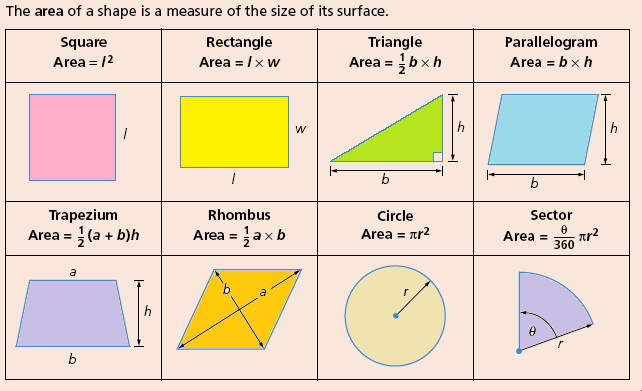 Area+And+Perimeter+Formulas Review | Mrs. Garcia Math 7th Blog
