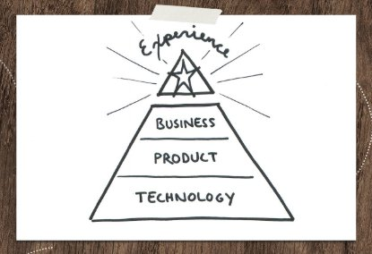slide from Alexa Andrzejewski presentation illustrating the user experience at the peak of a triangular model