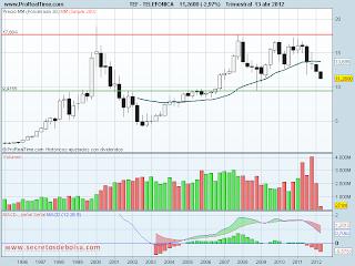 analisis tecnico de-telefonica historico-a 16 de abril de 2012
