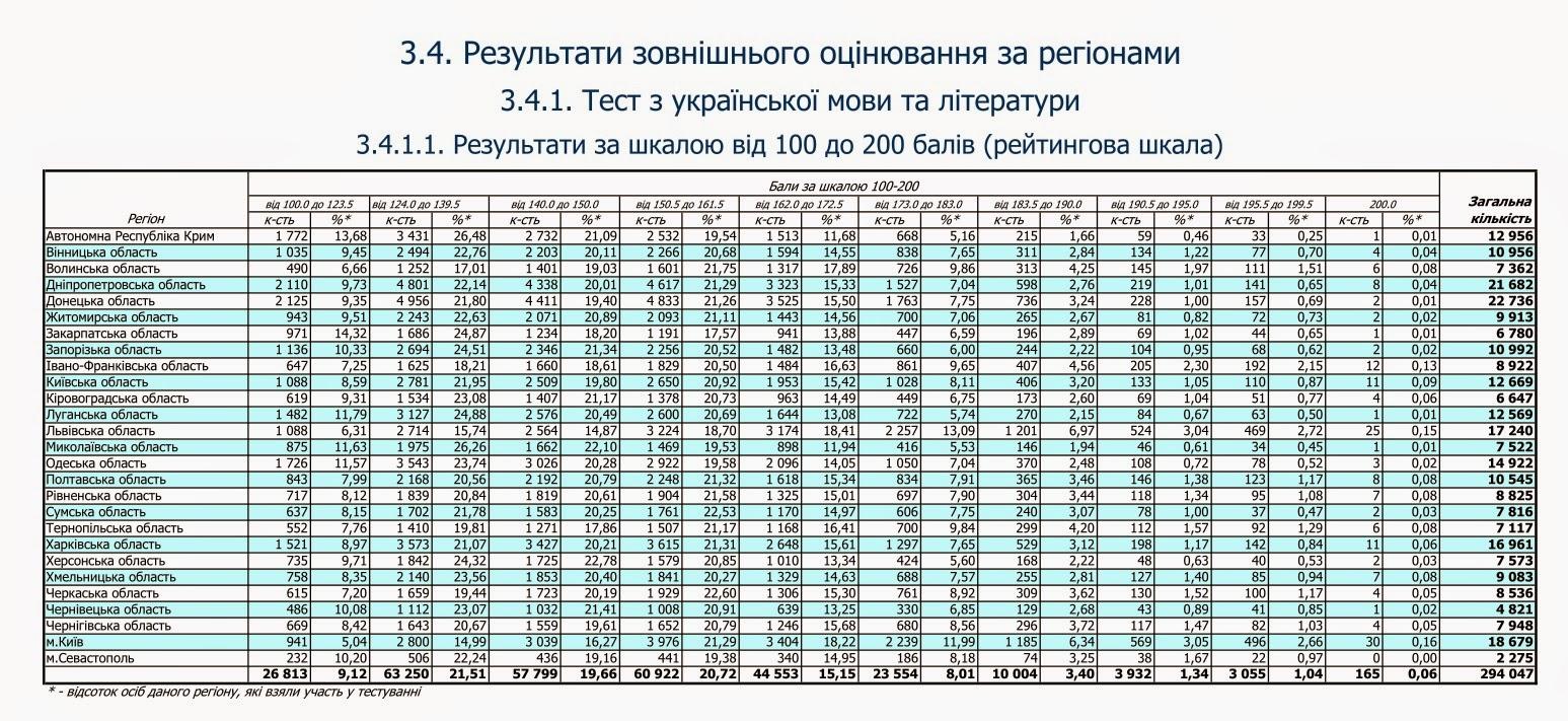 Зно таблица 2014