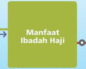 Manfaat Ibadah Haji