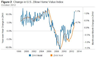 Zillow: House Prices increased 4.7% Year-over-year in October
