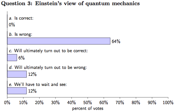 10 Ways To Interpret Poll Showing >> Zeilinger Polls Quantum Physicists On Nature Of Reality