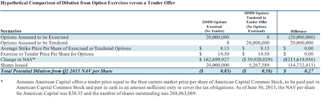 Bp employee stock options