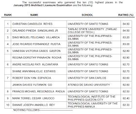 PRC: UST grad tops January 2015 Architect board exam (ALE)