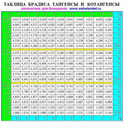 Таблица Брадиса тангенсы котангенсы. Значения tg ctg таблица Брадиса бесплатно онлайн. Математика для блондинок.