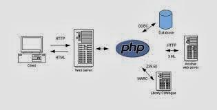 أساسيات البرمجة  برمجة المواقع بي اتش بي مفاهيم الويب PHP Web Concepts