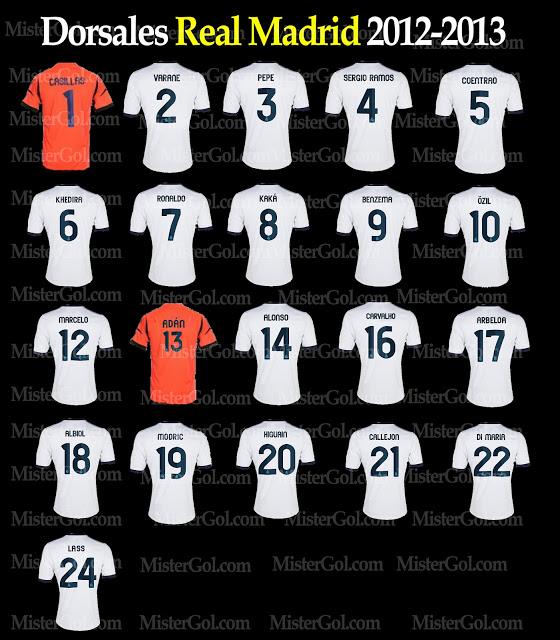 Daftar Skuad Tim Real Madrid 2013
