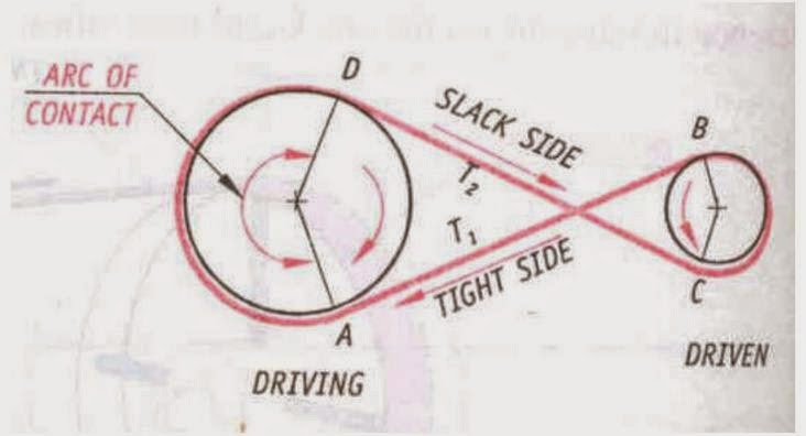 types of belt drive