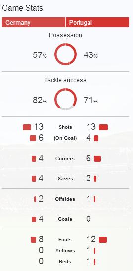 Game Stats Germany (Jerman) vs Portugal
