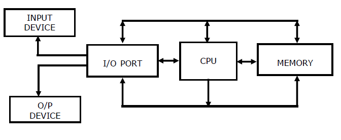 Chapter 1 introduction to microprocessor microprocessor fig 2 block diagram of a simple microcomputer ccuart Gallery