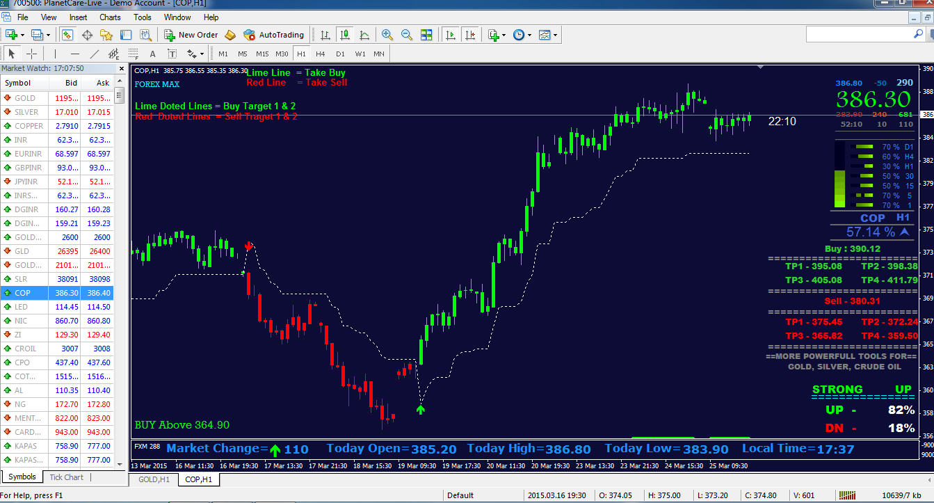 1 hour trading strategies nse