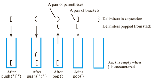 balanced paranthesis The ability to differentiate between parentheses that are correctly balanced and those that are unbalanced is an important part of recognizing many programming language structures.