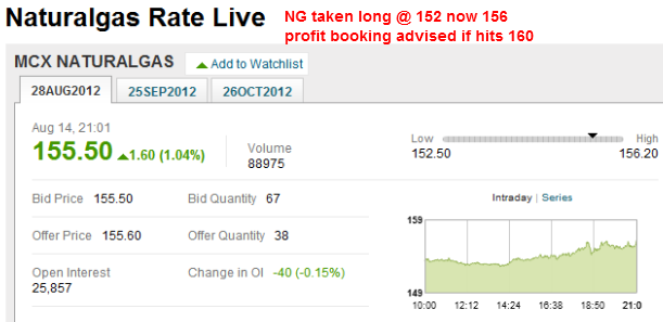 Mcx Natural Gas Share Price