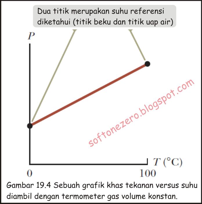 termometer gas dan skala mutlak