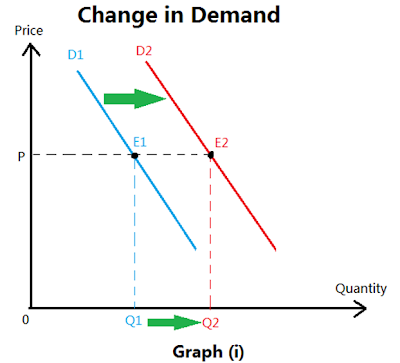 factors affecting demand and supply of wheat What is affecting metals prices 16 sep 2015 akito matsumoto economist, imf this blog seeks to explain how demand — but also supply and financial market conditions — are affecting metals prices our view is that supply factors are playing a bigger role than demand.
