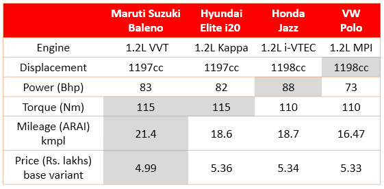 premium hatchback petrol comparison India