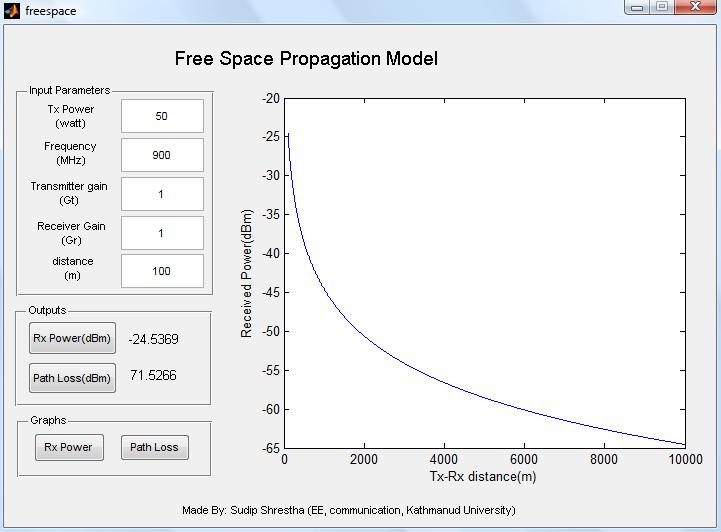 Mytechpost Free Space Propagation Model