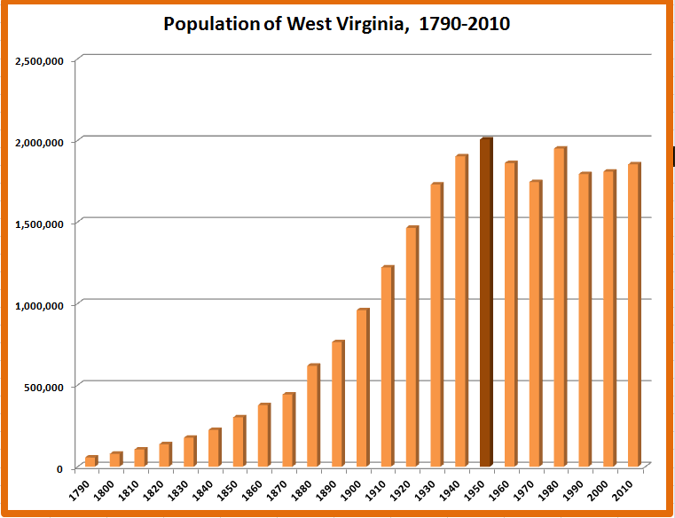 Wv Food Stamps And Unemployment