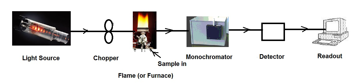 Fig. I.2: The basic components of an atomic absorption spectrometer