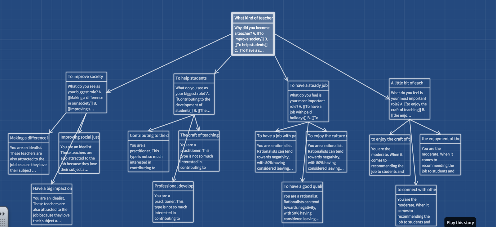 DN Tech and Integration: Interactive Stories with Twine