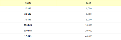 Daftar Harga Paket Extra Kuota IM3 dan Mentari