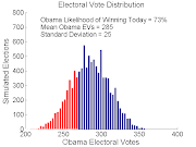 . win probability for Obama (73%) and average electoral vote haul (285).