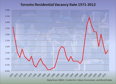 toronto residential vacancy rate graph 1971-2012