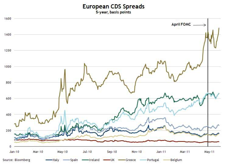 European Credit Default Swap Spreads