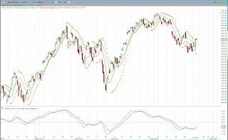 SPY MACD bullish divergence