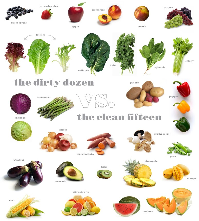 The Dirty Dozen vs the Clean Fifteen