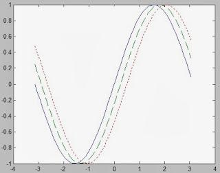 Membat Kurva (plot) di Matlab 3