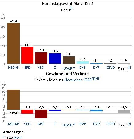 [Image: reichtstagswahl+M%C3%A4rz+1933+NSDAP.JPG]