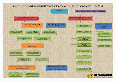 Carta Organisasi Induk Kolej Vokasional Gombak