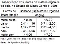 Teor de matéria orgânica nos solos de Minas Gerais