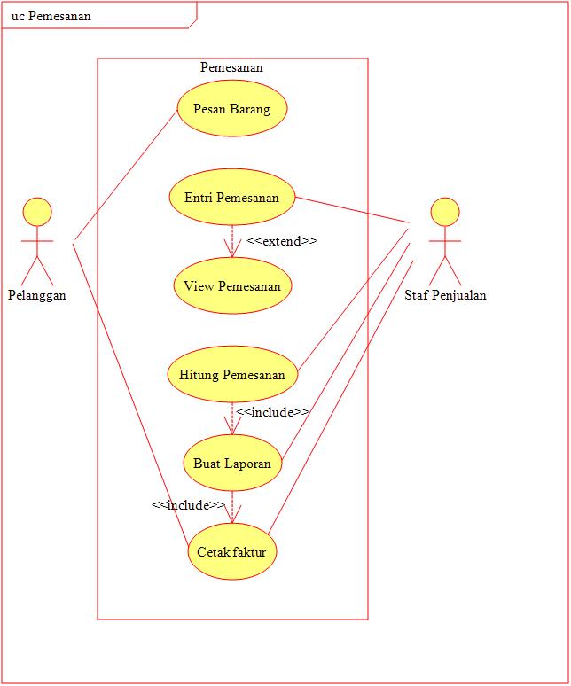 Contoh kasus use case dan class diagram mari belajar blog tutorial gambarkan use case diagram untuk situasi berikut staf penjualan akan mencetak faktur untuk diberikan kepada pelanggan setiap kali menerima pesanan dari ccuart Images