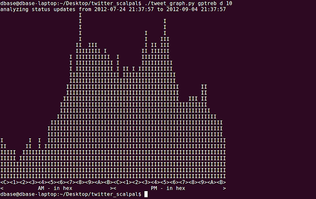command line graph of daily twitter activity